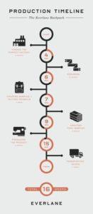 Proces Infographic